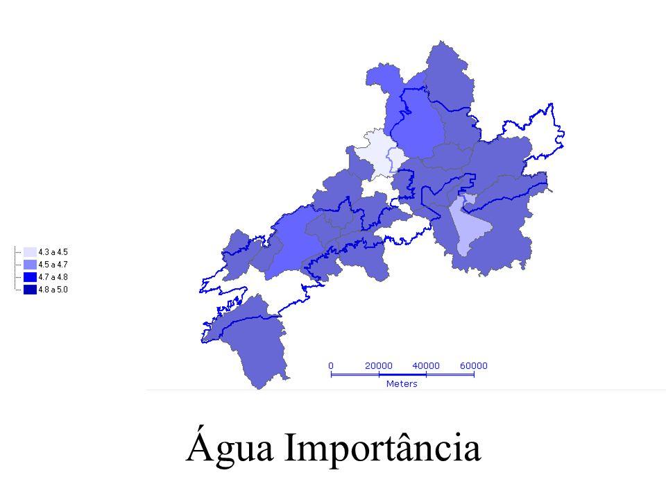 Água Importância