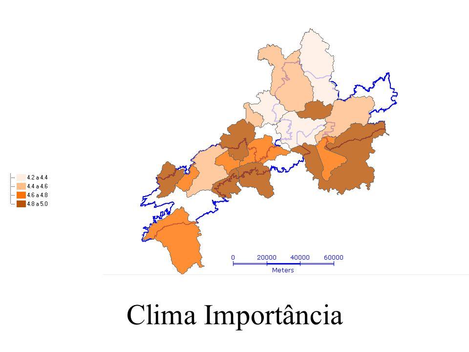 Clima Importância