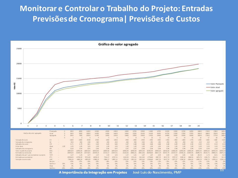 11 A Importância da Integração em Projetos José Luis do Nascimento, PMP Monitorar e Controlar o Trabalho do Projeto: Entradas Previsões de Cronograma|
