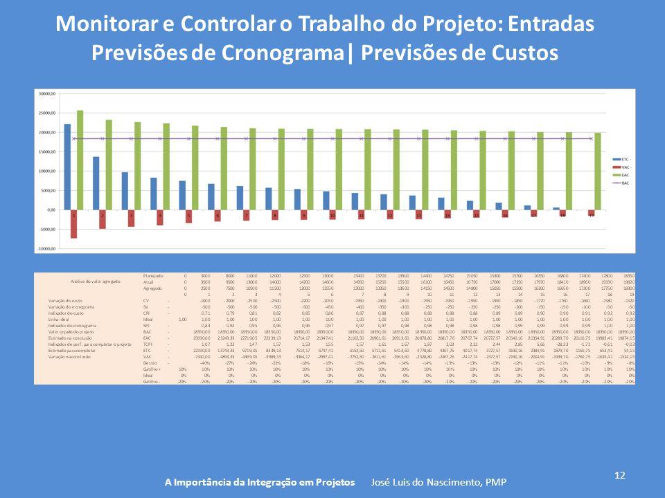 12 A Importância da Integração em Projetos José Luis do Nascimento, PMP Monitorar e Controlar o Trabalho do Projeto: Entradas Previsões de Cronograma|