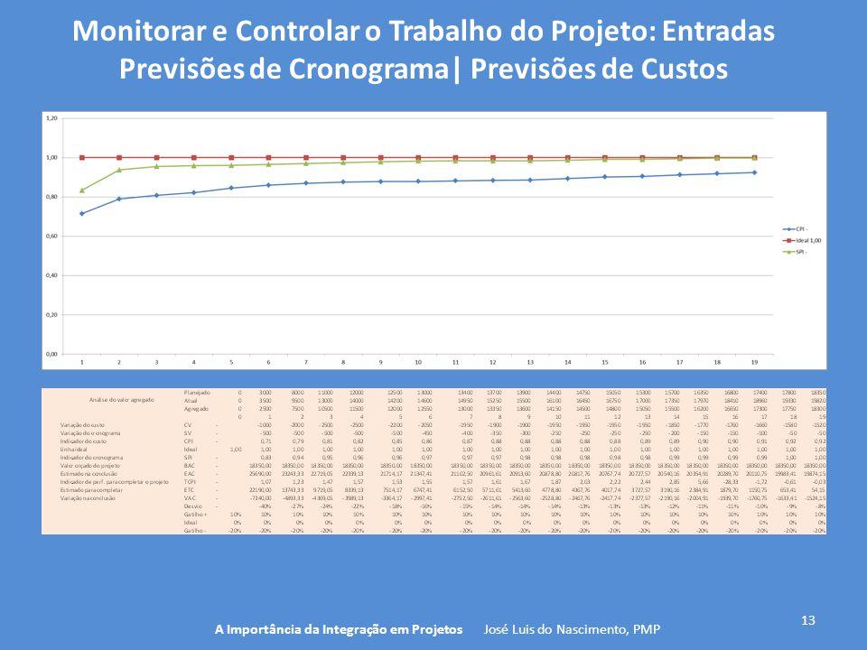 13 A Importância da Integração em Projetos José Luis do Nascimento, PMP Monitorar e Controlar o Trabalho do Projeto: Entradas Previsões de Cronograma|