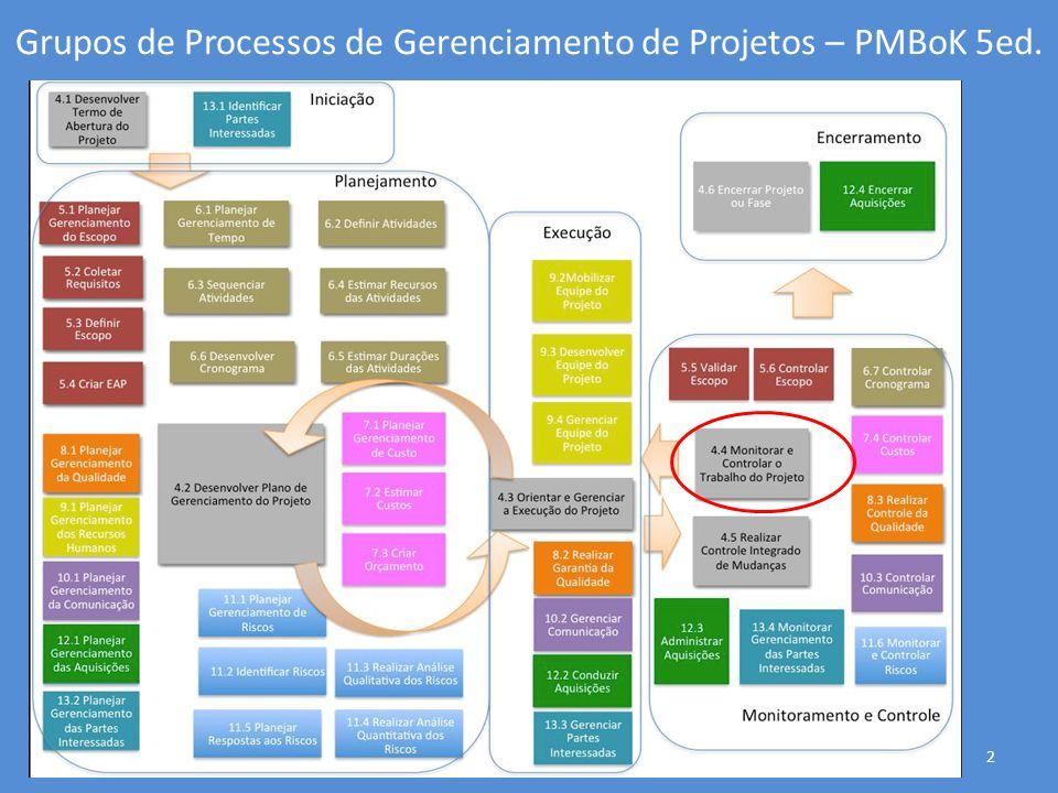 Realizar o Controle Integrado de Mudanças: Entradas 33 Procedimentos para mudanças no escopo; Linha de Base do Escopo; Plano de gerenciamento de mudança.