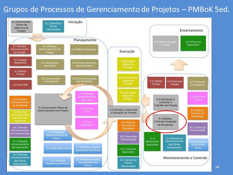 Grupos de Processos de Gerenciamento de Projetos – PMBoK 5ed. 24