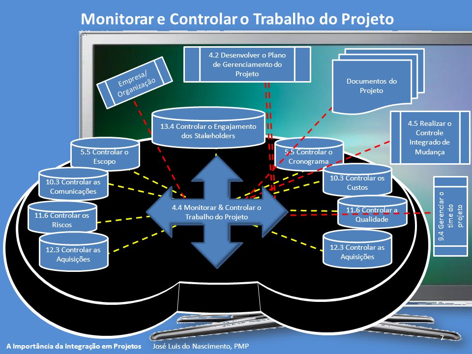 7 A Importância da Integração em Projetos José Luis do Nascimento, PMP Monitorar e Controlar o Trabalho do Projeto 4.2 Desenvolver o Plano de Gerencia