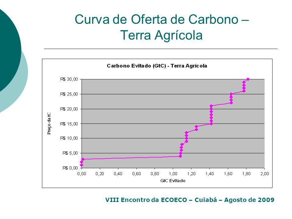 VIII Encontro da ECOECO – Cuiabá – Agosto de 2009 Curva de Oferta de Carbono – Terra Agrícola