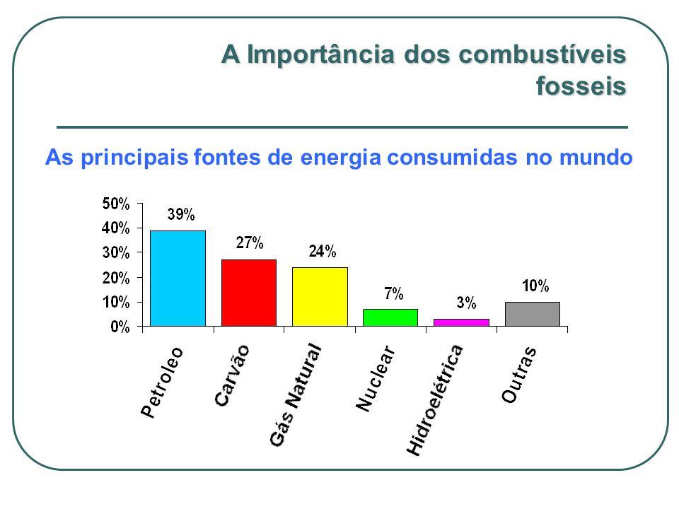 A Importância dos combustíveis fosseis As principais fontes de energia consumidas no mundo