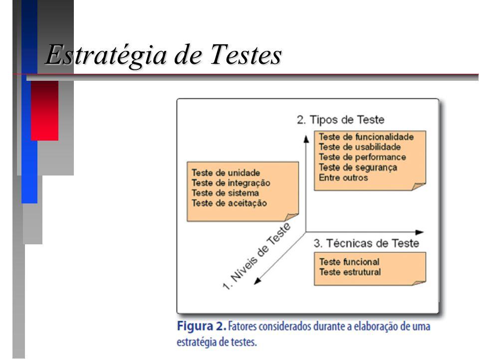 Estratégia de Testes