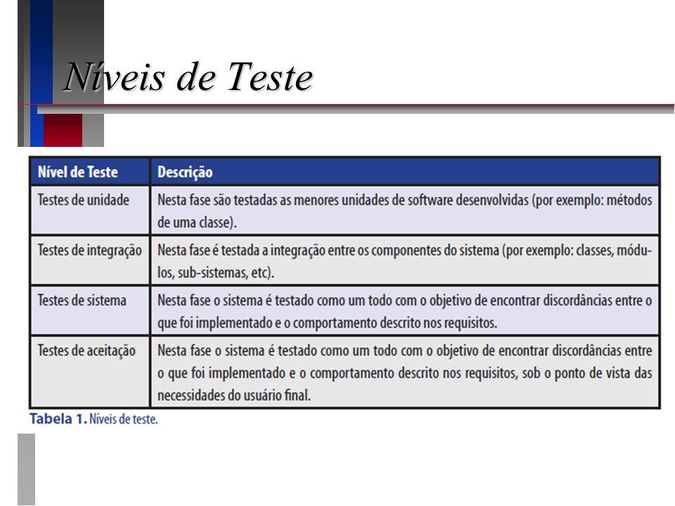 Níveis de Teste