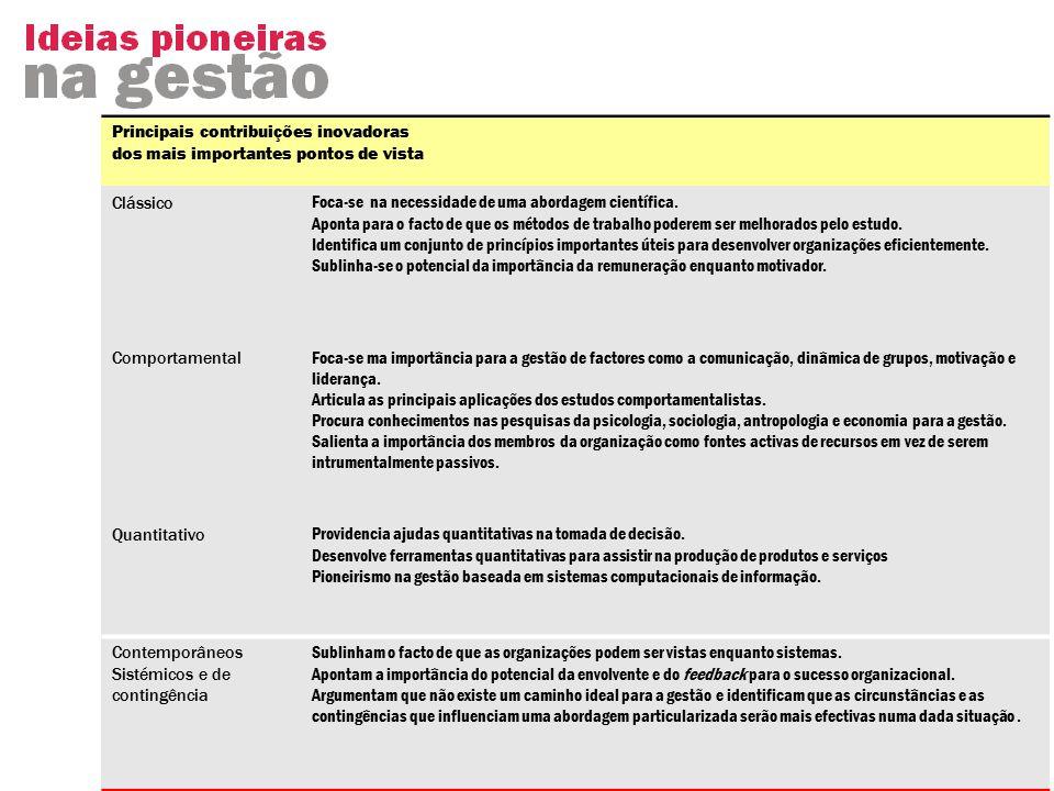 Principais contribuições inovadoras dos mais importantes pontos de vista ClássicoFoca-se na necessidade de uma abordagem científica.