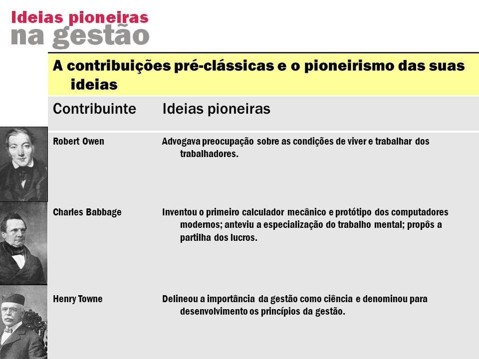 A contribuições pré-clássicas e o pioneirismo das suas ideias ContribuinteIdeias pioneiras Robert OwenAdvogava preocupação sobre as condições de viver