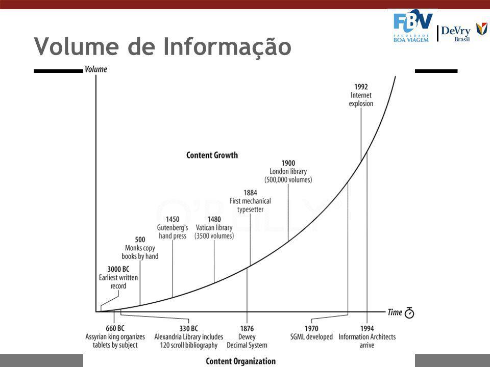 Volume de Informação