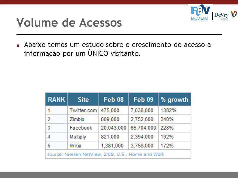 Volume de Acessos n Abaixo temos um estudo sobre o crescimento do acesso a informação por um ÙNICO visitante.
