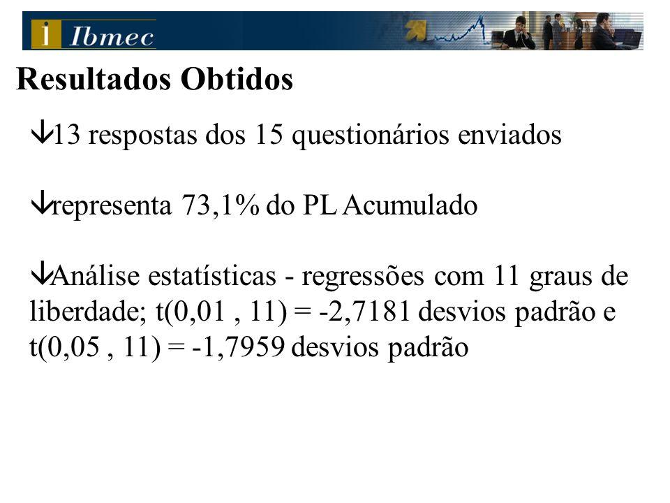 Resultados Obtidos â 13 respostas dos 15 questionários enviados â representa 73,1% do PL Acumulado â Análise estatísticas - regressões com 11 graus de liberdade; t(0,01, 11) = -2,7181 desvios padrão e t(0,05, 11) = -1,7959 desvios padrão