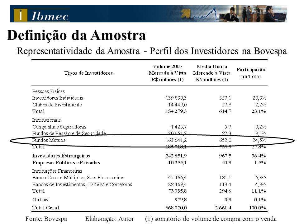 Definição da Amostra Fonte: BovespaElaboração: Autor(1) somatório do volume de compra com o venda Representatividade da Amostra - Perfil dos Investidores na Bovespa