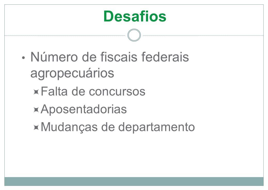 Desafios Número de fiscais federais agropecuários  Falta de concursos  Aposentadorias  Mudanças de departamento