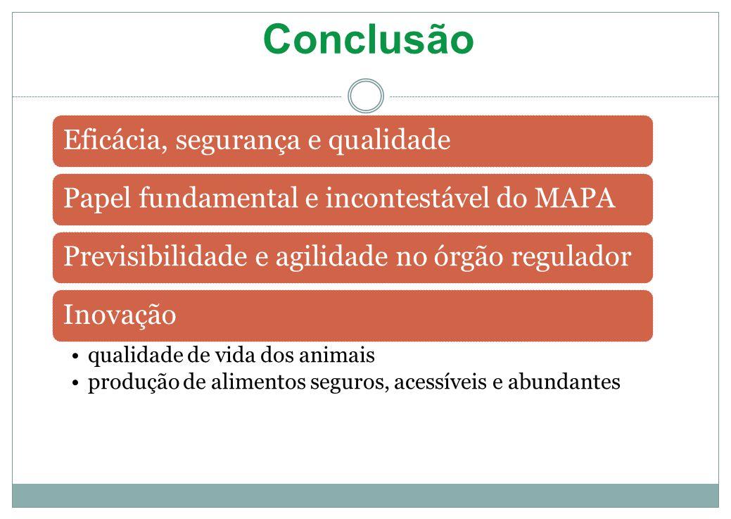 Conclusão Eficácia, segurança e qualidadePapel fundamental e incontestável do MAPAPrevisibilidade e agilidade no órgão reguladorInovação qualidade de vida dos animais produção de alimentos seguros, acessíveis e abundantes