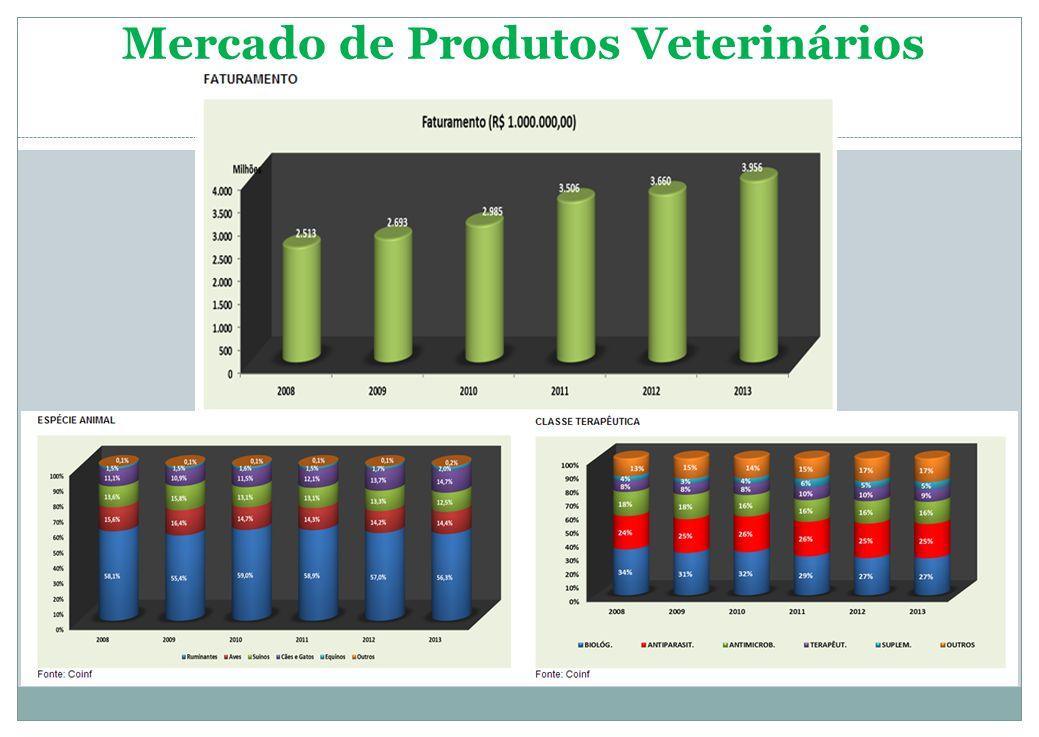 Histórico de registros de produtos veterinários Fonte: Atos da CPV/DOU