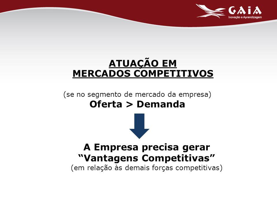 ATUAÇÃO EM MERCADOS COMPETITIVOS (se no segmento de mercado da empresa) Oferta > Demanda A Empresa precisa gerar Vantagens Competitivas (em relação às demais forças competitivas)