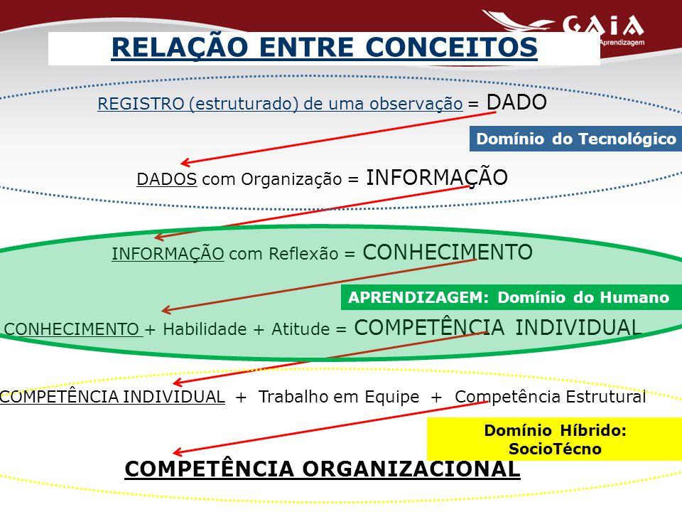REGISTRO (estruturado) de uma observação = DADO DADOS com Organização = INFORMAÇÃO INFORMAÇÃO com Reflexão = CONHECIMENTO CONHECIMENTO + Habilidade + Atitude = COMPETÊNCIA INDIVIDUAL COMPETÊNCIA INDIVIDUAL + Trabalho em Equipe + Competência Estrutural COMPETÊNCIA ORGANIZACIONAL Domínio do Tecnológico APRENDIZAGEM: Domínio do Humano Domínio Híbrido: SocioTécno RELAÇÃO ENTRE CONCEITOS