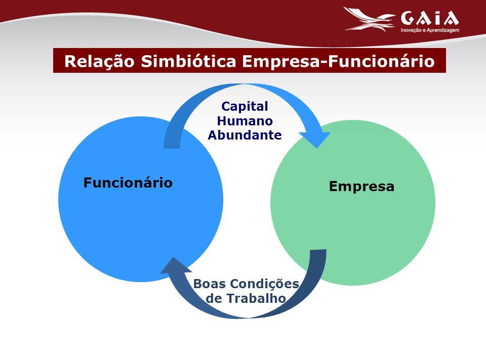Relação Simbiótica Empresa-Funcionário Funcionário Empresa Capital Humano Abundante Boas Condições de Trabalho