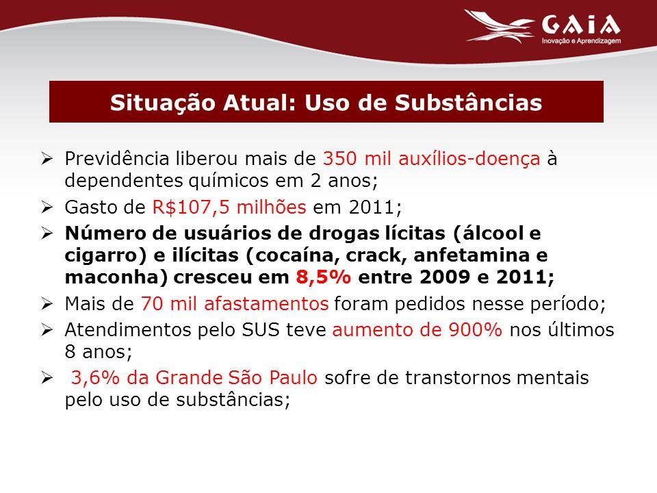  Previdência liberou mais de 350 mil auxílios-doença à dependentes químicos em 2 anos;  Gasto de R$107,5 milhões em 2011;  Número de usuários de drogas lícitas (álcool e cigarro) e ilícitas (cocaína, crack, anfetamina e maconha) cresceu em 8,5% entre 2009 e 2011;  Mais de 70 mil afastamentos foram pedidos nesse período;  Atendimentos pelo SUS teve aumento de 900% nos últimos 8 anos;  3,6% da Grande São Paulo sofre de transtornos mentais pelo uso de substâncias; Situação Atual: Uso de Substâncias