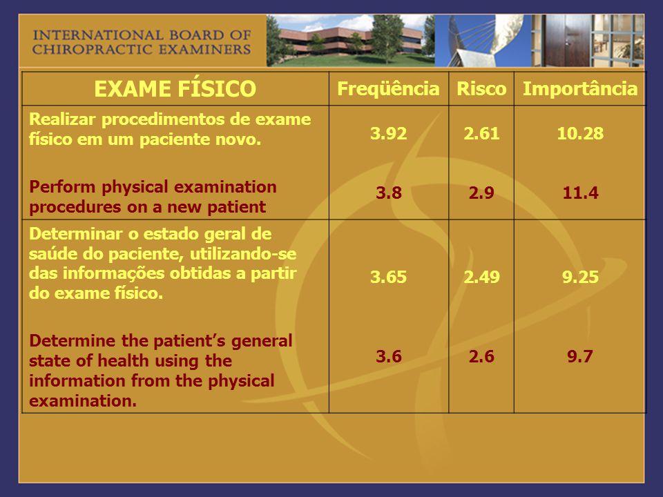 EXAME FÍSICO FreqüênciaRiscoImportância Realizar procedimentos de exame físico em um paciente novo. Perform physical examination procedures on a new p