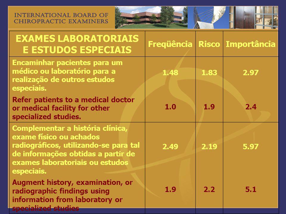 EXAMES LABORATORIAIS E ESTUDOS ESPECIAIS FreqüênciaRiscoImportância Encaminhar pacientes para um médico ou laboratório para a realização de outros est