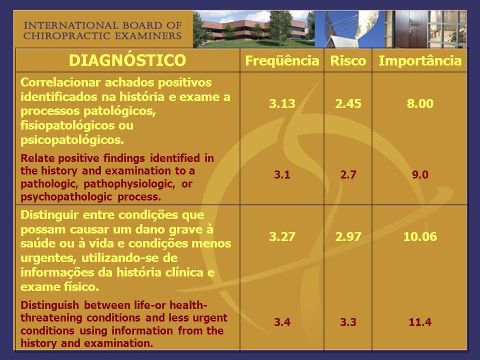 DIAGNÓSTICO FreqüênciaRiscoImportância Correlacionar achados positivos identificados na história e exame a processos patológicos, fisiopatológicos ou
