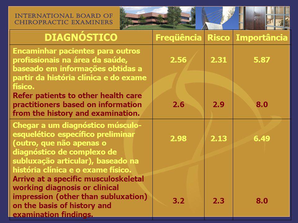 DIAGNÓSTICO FreqüênciaRiscoImportância Encaminhar pacientes para outros profissionais na área da saúde, baseado em informações obtidas a partir da his