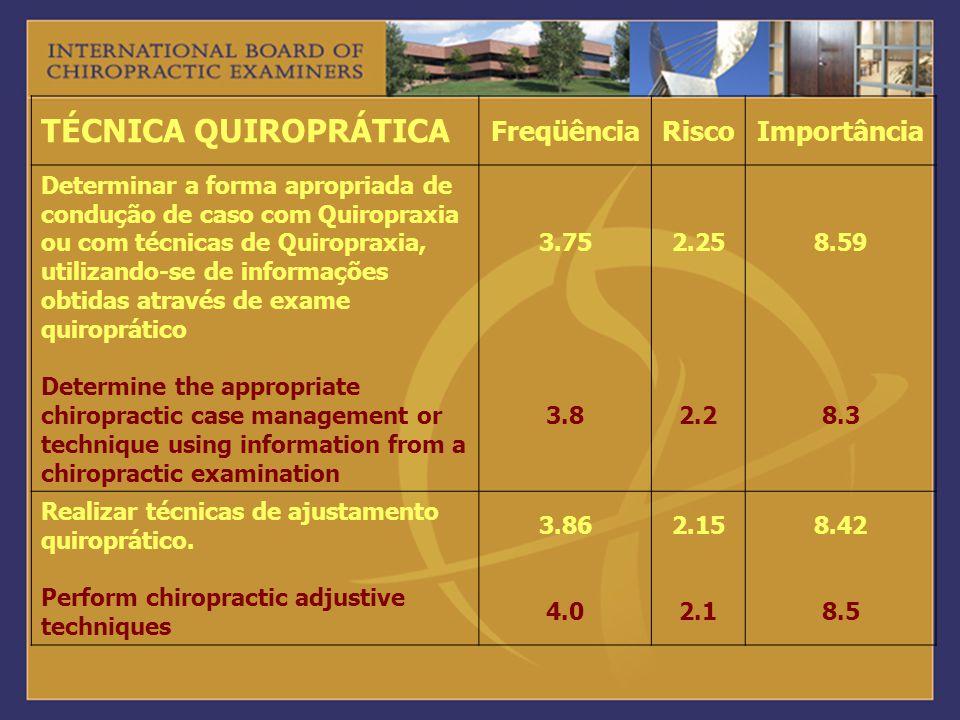 TÉCNICA QUIROPRÁTICA FreqüênciaRiscoImportância Determinar a forma apropriada de condução de caso com Quiropraxia ou com técnicas de Quiropraxia, util