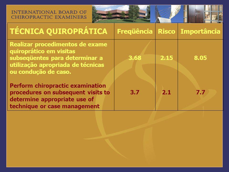 TÉCNICA QUIROPRÁTICA FreqüênciaRiscoImportância Realizar procedimentos de exame quiroprático em visitas subseqüentes para determinar a utilização apro