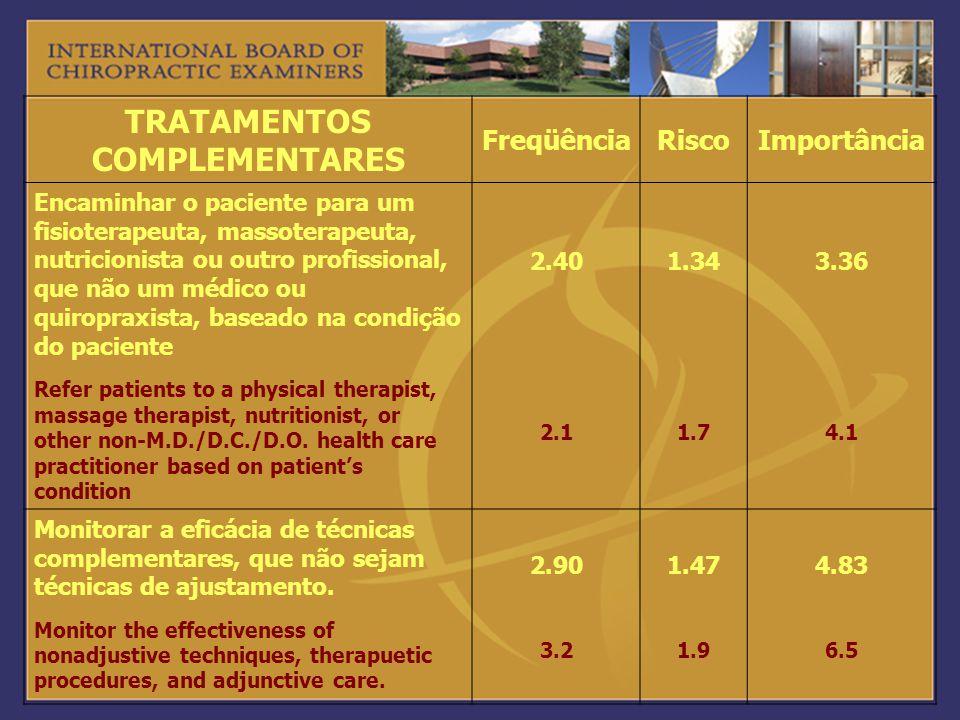 TRATAMENTOS COMPLEMENTARES FreqüênciaRiscoImportância Encaminhar o paciente para um fisioterapeuta, massoterapeuta, nutricionista ou outro profissiona