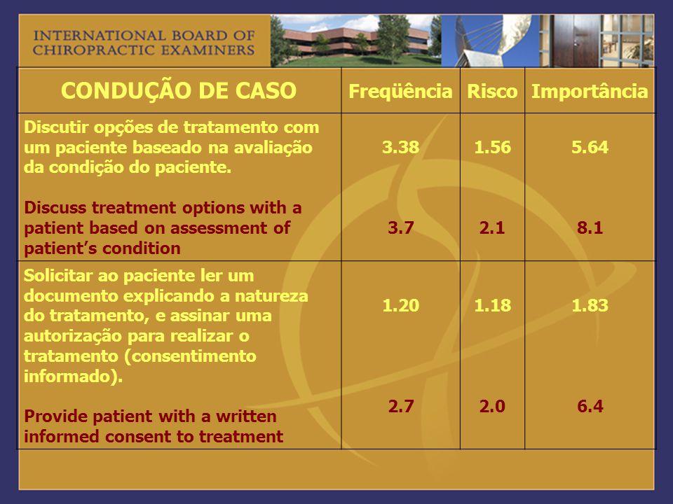 CONDUÇÃO DE CASO FreqüênciaRiscoImportância Discutir opções de tratamento com um paciente baseado na avaliação da condição do paciente. Discuss treatm