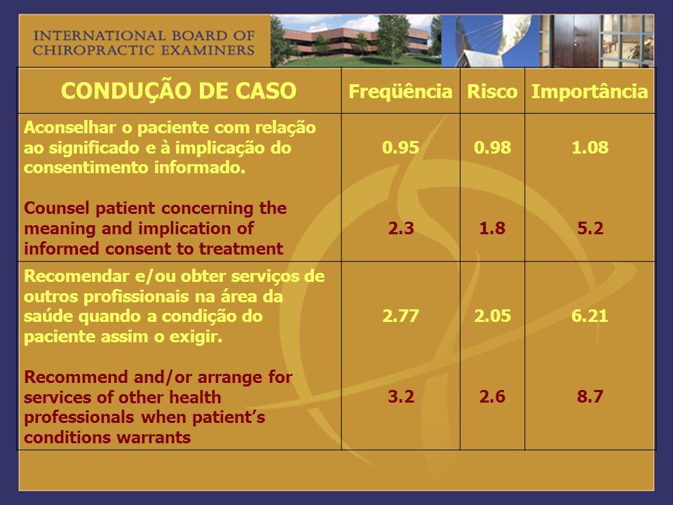 CONDUÇÃO DE CASO FreqüênciaRiscoImportância Aconselhar o paciente com relação ao significado e à implicação do consentimento informado. Counsel patien