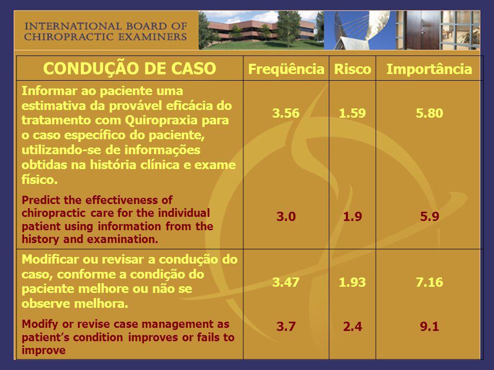 CONDUÇÃO DE CASO FreqüênciaRiscoImportância Informar ao paciente uma estimativa da provável eficácia do tratamento com Quiropraxia para o caso específ