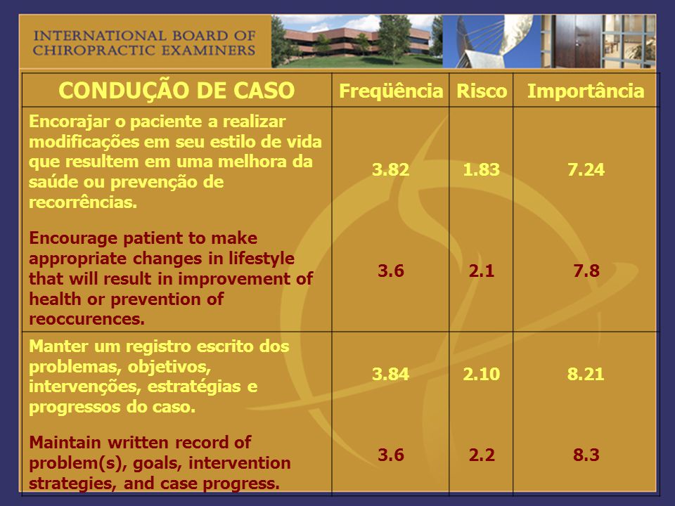 CONDUÇÃO DE CASO FreqüênciaRiscoImportância Encorajar o paciente a realizar modificações em seu estilo de vida que resultem em uma melhora da saúde ou