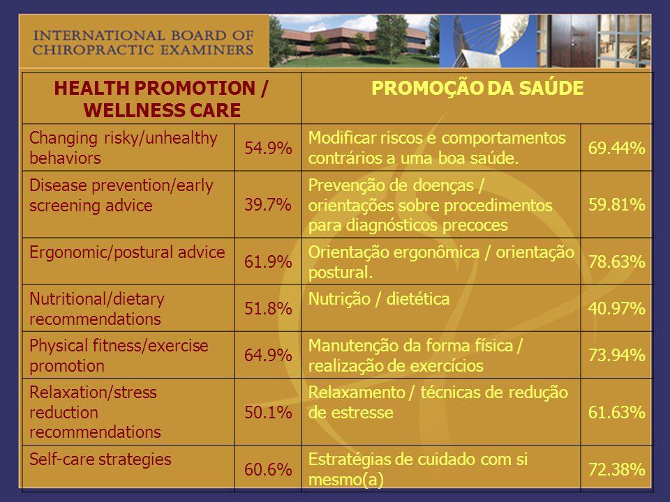 HEALTH PROMOTION / WELLNESS CARE PROMOÇÃO DA SAÚDE Changing risky/unhealthy behaviors 54.9% Modificar riscos e comportamentos contrários a uma boa saú