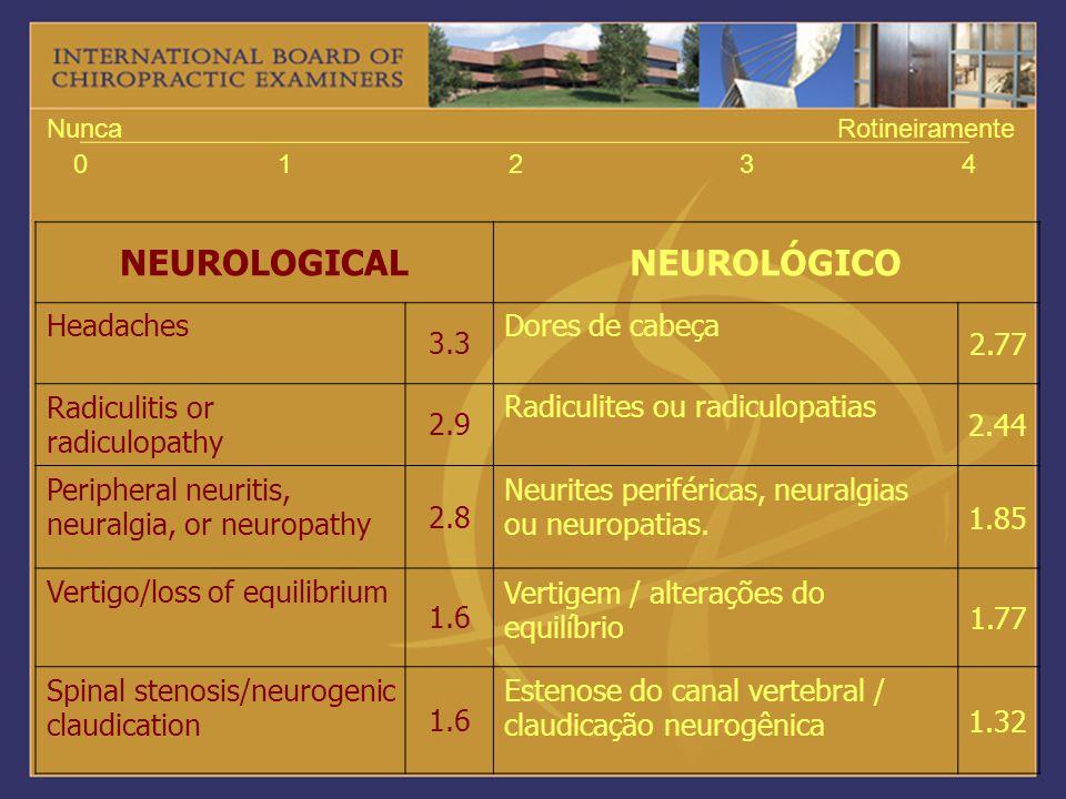 NEUROLOGICALNEUROLÓGICO Headaches 3.3 Dores de cabeça 2.77 Radiculitis or radiculopathy 2.9 Radiculites ou radiculopatias 2.44 Peripheral neuritis, ne