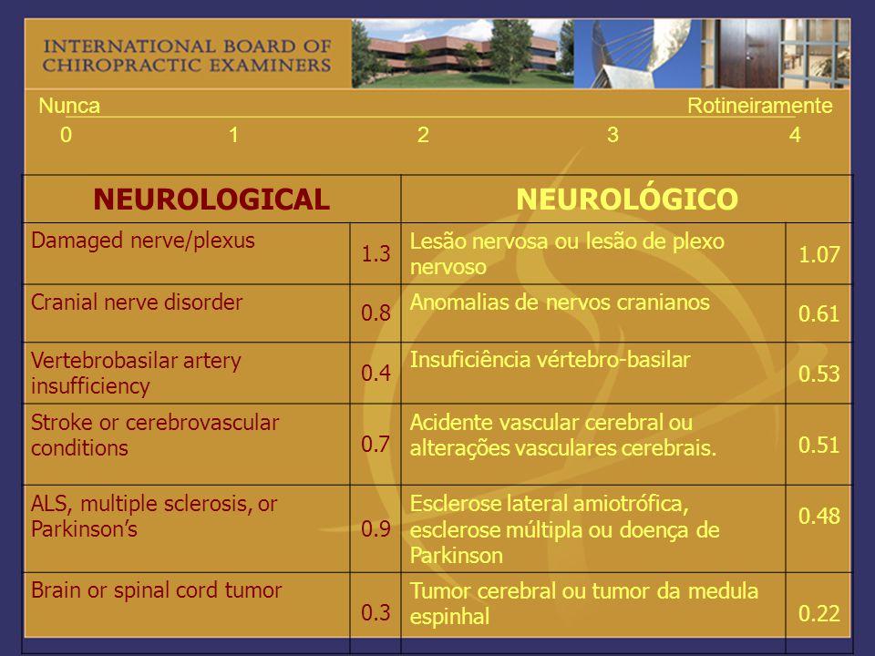 NEUROLOGICALNEUROLÓGICO Damaged nerve/plexus 1.3 Lesão nervosa ou lesão de plexo nervoso 1.07 Cranial nerve disorder 0.8 Anomalias de nervos cranianos