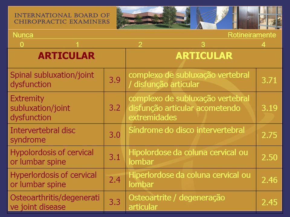 01234 NuncaRotineiramente ARTICULAR Spinal subluxation/joint dysfunction 3.9 complexo de subluxação vertebral / disfunção articular 3.71 Extremity sub