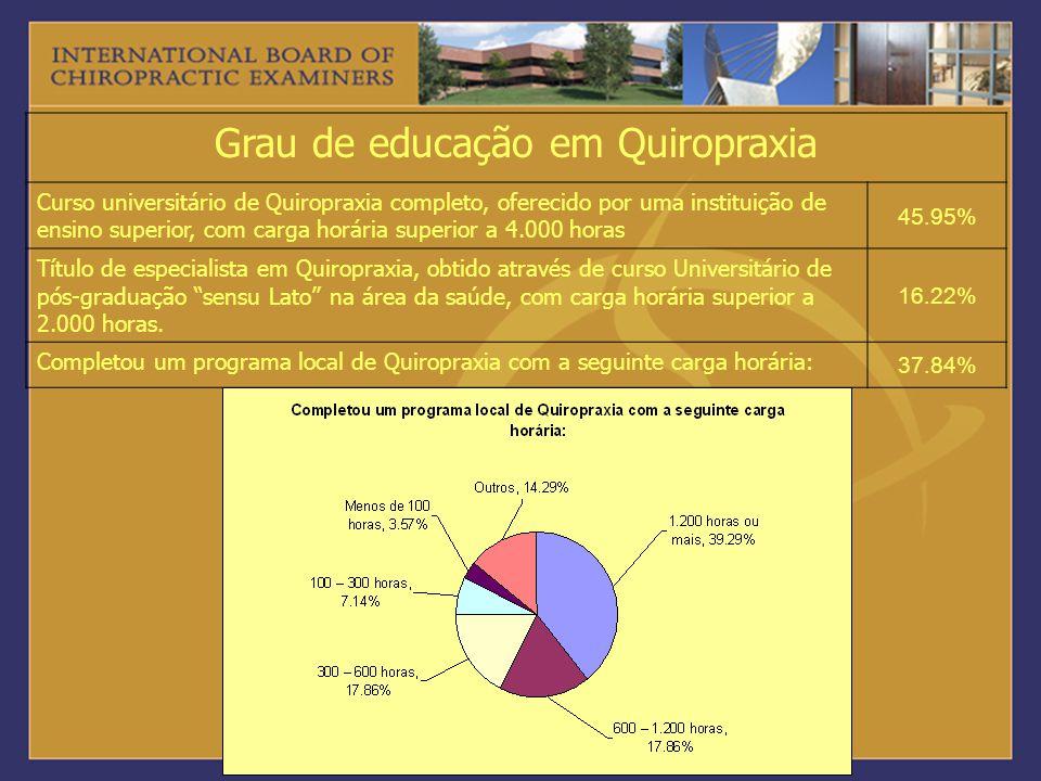 Grau de educação em Quiropraxia Curso universitário de Quiropraxia completo, oferecido por uma instituição de ensino superior, com carga horária super
