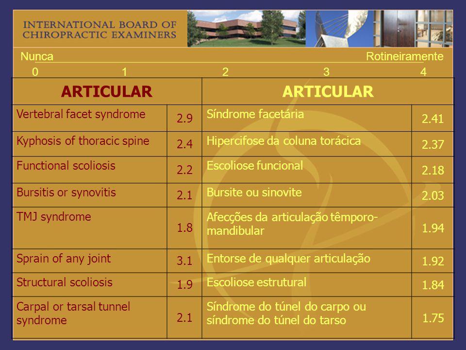01234 NuncaRotineiramente ARTICULAR Vertebral facet syndrome 2.9 Síndrome facetária 2.41 Kyphosis of thoracic spine 2.4 Hipercifose da coluna torácica