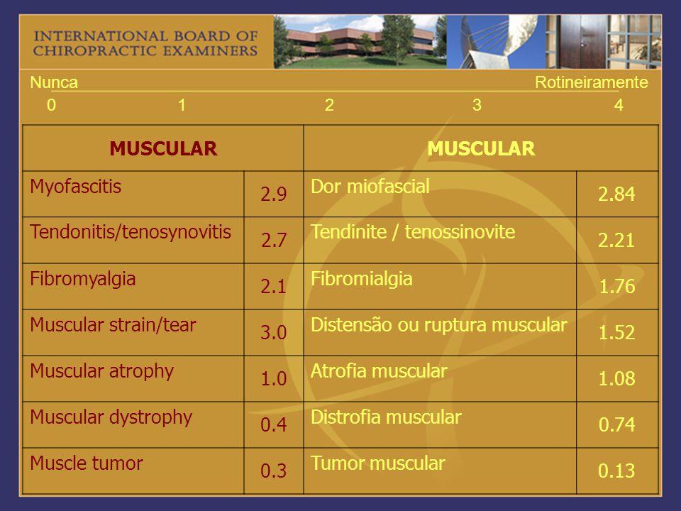 01234 NuncaRotineiramente MUSCULAR Myofascitis 2.9 Dor miofascial 2.84 Tendonitis/tenosynovitis 2.7 Tendinite / tenossinovite 2.21 Fibromyalgia 2.1 Fi