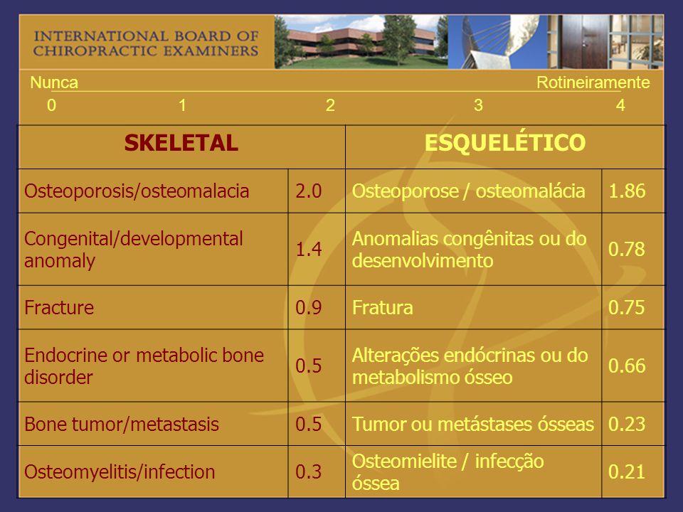 01234 NuncaRotineiramente SKELETALESQUELÉTICO Osteoporosis/osteomalacia2.0Osteoporose / osteomalácia1.86 Congenital/developmental anomaly 1.4 Anomalia
