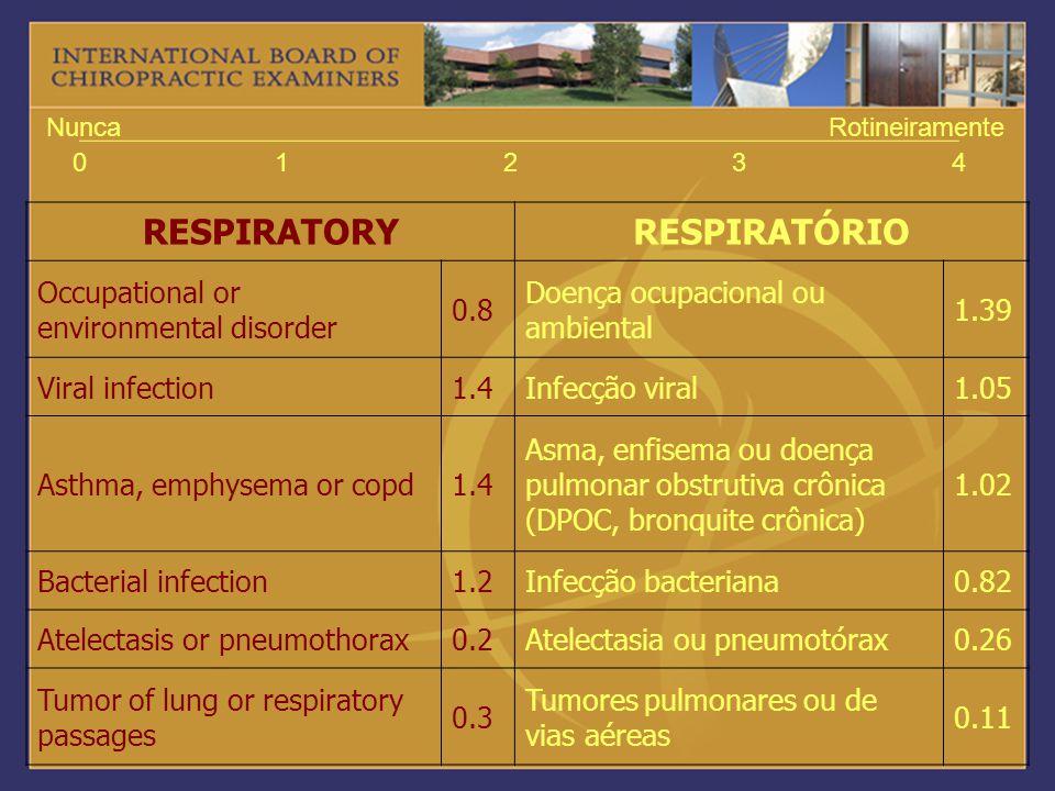 01234 NuncaRotineiramente RESPIRATORYRESPIRATÓRIO Occupational or environmental disorder 0.8 Doença ocupacional ou ambiental 1.39 Viral infection1.4In