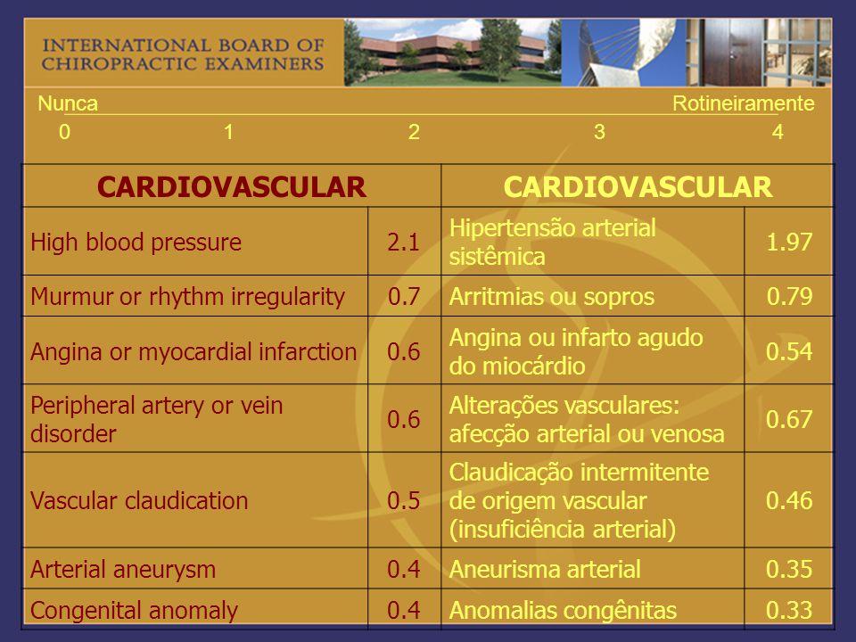 01234 NuncaRotineiramente CARDIOVASCULAR High blood pressure2.1 Hipertensão arterial sistêmica 1.97 Murmur or rhythm irregularity0.7Arritmias ou sopro