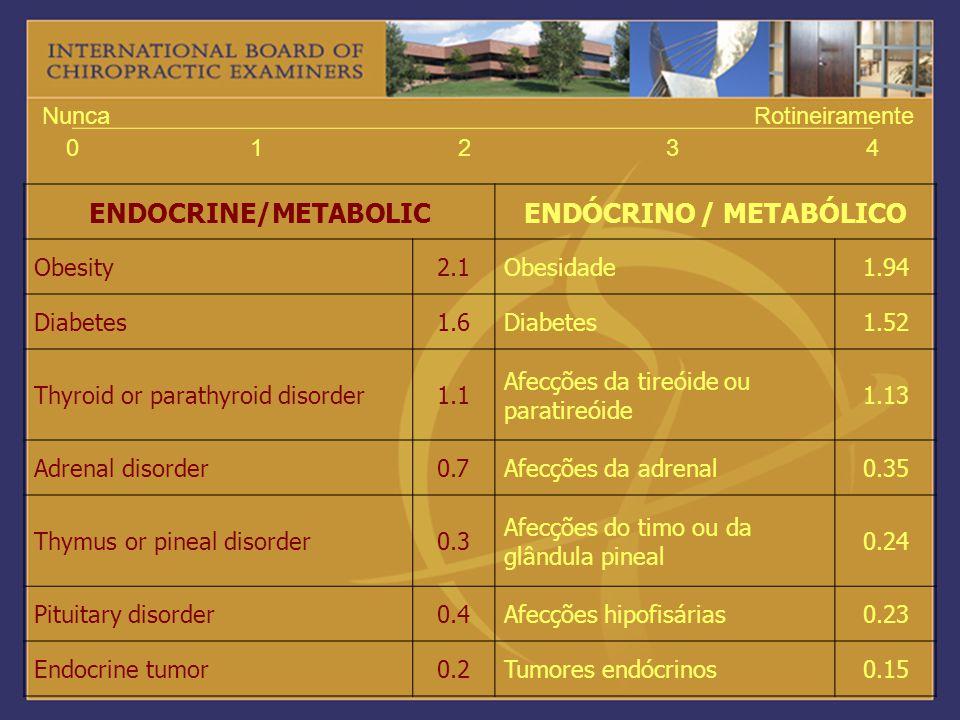 01234 NuncaRotineiramente ENDOCRINE/METABOLICENDÓCRINO / METABÓLICO Obesity2.1Obesidade1.94 Diabetes1.6Diabetes1.52 Thyroid or parathyroid disorder1.1