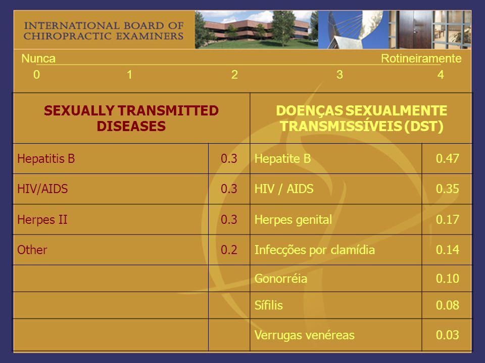 01234 NuncaRotineiramente SEXUALLY TRANSMITTED DISEASES DOENÇAS SEXUALMENTE TRANSMISSÍVEIS (DST) Hepatitis B0.3Hepatite B0.47 HIV/AIDS0.3HIV / AIDS0.3