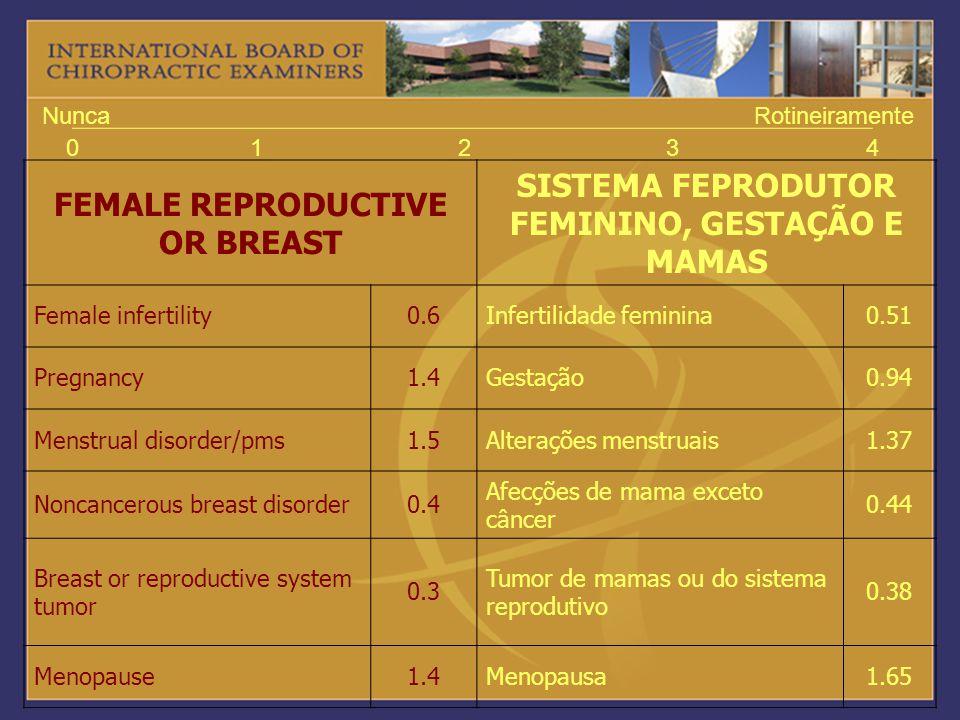 01234 NuncaRotineiramente FEMALE REPRODUCTIVE OR BREAST SISTEMA FEPRODUTOR FEMININO, GESTAÇÃO E MAMAS Female infertility0.6Infertilidade feminina0.51