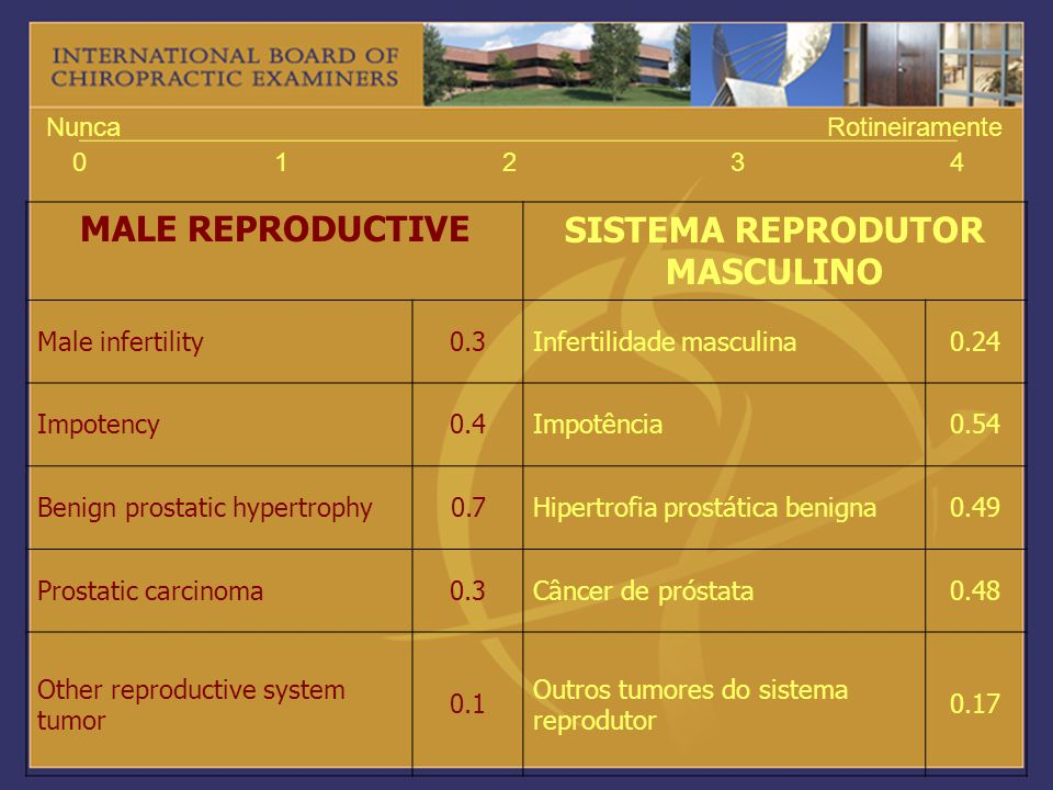 01234 NuncaRotineiramente MALE REPRODUCTIVESISTEMA REPRODUTOR MASCULINO Male infertility0.3Infertilidade masculina0.24 Impotency0.4Impotência0.54 Beni